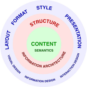 Three layers of XML